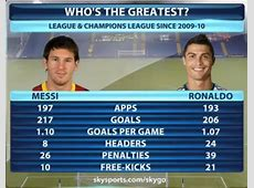Jaw dropping! Lionel Messi v Cristiano Ronaldo stats from