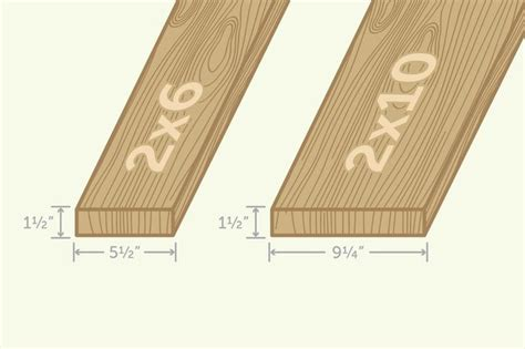 actual sizes and dimensions of lumber with pictures ehow