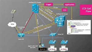 Lecture 3  Cisco Uccx Call Flow
