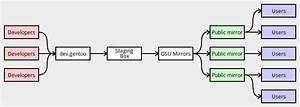 Mirrors  U2013 Gentoo Development Guide