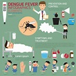 Dengue Fever Symptoms, Causes And Precautions | Styles At Life