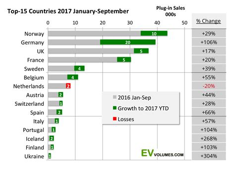 In Vehicles 2017 by Nearly 40 000 In Electric Vehicles Sold In Germany So