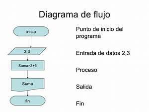 Clase 12  Diagramas De Flujo  U2013 Karen Capataz