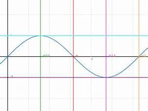 Sinusfunktion B Berechnen : sinus intervalle berechnen in denen f x sin x positiv ist mathelounge ~ Themetempest.com Abrechnung