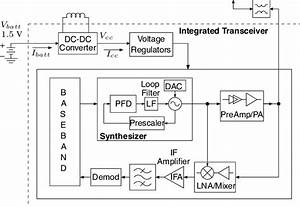 Transceiver Block Diagram
