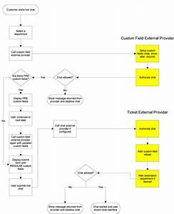 Smartertrack External Providers