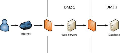 dmz security  adobe