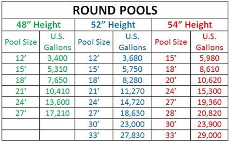 common pool sizes round pool sizes images