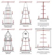 Pyramide Selber Bauen : weihnachtspyramide wikipedia ~ Lizthompson.info Haus und Dekorationen