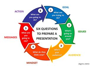 How To Prepare A Presentation In Six Questions  Andy Eklund