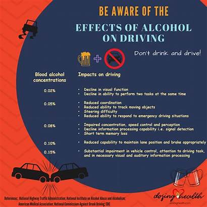 Effects Driving Alcohol Blood Calculator Bac Infographics