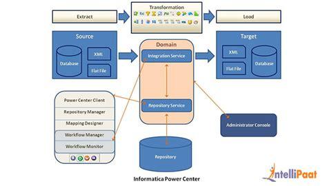 informatica power center architecture informatica