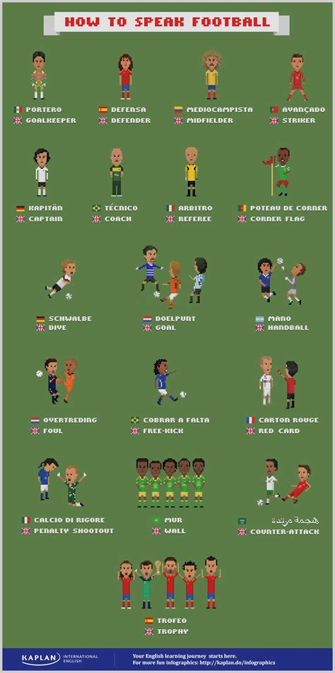 How to Speak Football: 21 Soccer Terms For the World Cup ...