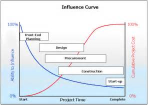 Project Management Cost Influence Curve