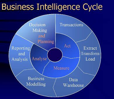 Business Intelligence Services  Q2 Serves