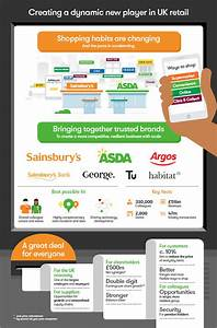 Combination of J Sainsbury plc and Asda Group Limited ...
