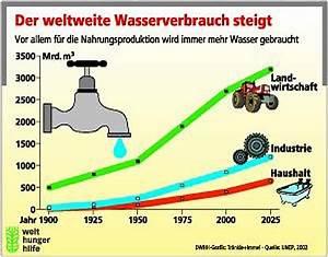 Wasserverbrauch Deutschland 2016 : zeitdiagramme zum wasserverbrauch im letzten jahrhundert ~ Frokenaadalensverden.com Haus und Dekorationen
