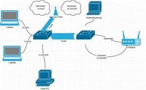 Router Mit Router Verbinden : vlans im heimnetz mit netgear unifi und fritzbox jans blog ~ Eleganceandgraceweddings.com Haus und Dekorationen