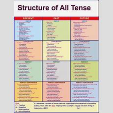 Structure Of All Tense Tense Of A Sentence Gives You An Idea Of The Time When The Incident