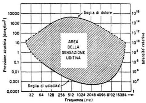 Vibrazioni Meccaniche Dispense by Orecchio