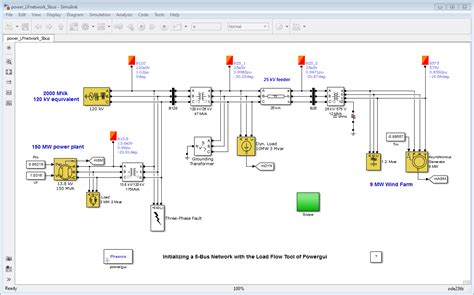 phase systems  machines matlab simulink