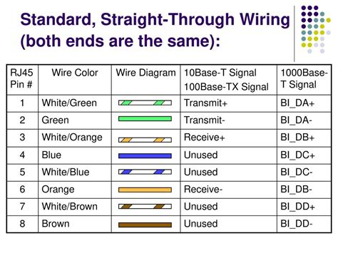 100base T Wiring Diagram by How To Wire Ethernet Cables Ppt