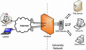 Virtual Desktop Environments Vs Remote Desktop Access