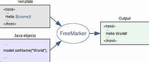 freemarker getting started With freemarker template templateexception