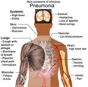 Pneumonia  The Forgotten Killer Of The 21st Century