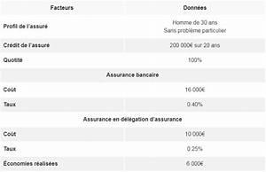 Assurance Prêt Immobilier Comparatif : assurance de pr t immobilier quel budget faut il pr voir cf cr dits ~ Medecine-chirurgie-esthetiques.com Avis de Voitures