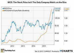 Will Mcdonald 39 S Corp Raise Its Dividend In 2016 The