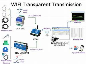 Wifi Converter Rs485   Rs232 To Wifi Access Data Center