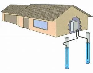 Prix Pompe à Chaleur Eau Eau : pompe chaleur eau eau aquathermie avantages d ~ Premium-room.com Idées de Décoration