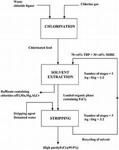 Schematic Flow Diagram For The Solvent Extraction Process