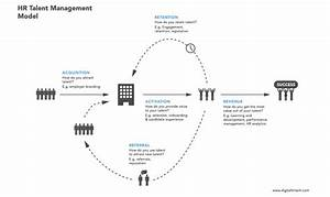 Your Guide To Building A Talent Management Process In 11 Steps