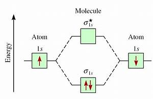Molecular Orbital Diagram For Li2