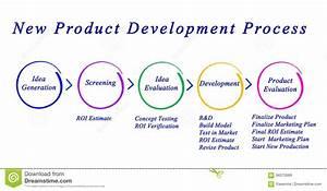 New Product Development Process Stock Illustration