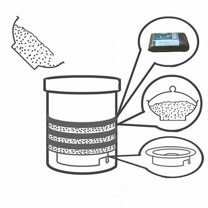 Bin Smart Into Empty Air Bins Composting