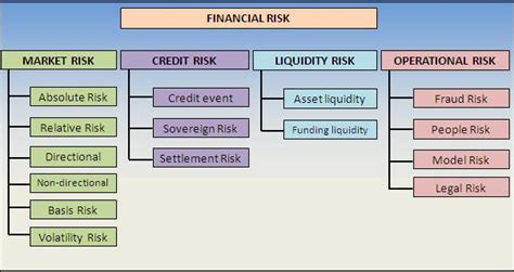 What Is Financial Risks And Its Types