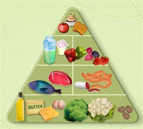 Low Carb Diäten im Vergleich auf