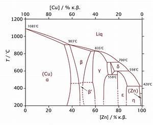 File Cu-zn-phase-diagram-greek Svg