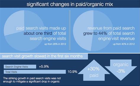 Organic Search Engine Marketing by Search Engine Marketing Paid Search Vs Organic Search