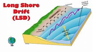 What Causes Long Shore Drift  Littoral Drift   - Annotated Diagram And Explanation