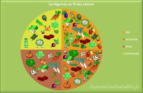 le petit monde de bidule saisonnalit 233 des fruits et l 233 gumes mai juin recipes