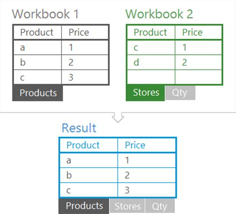 View Multiple Workbooks In Excel 2010  Programming For The Single Document Interface In