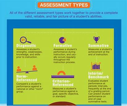 Assessment Types Educational Visual Learning Technology Summative