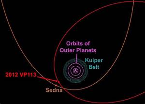 Could a 'super-Earth' exist beyond the outer solar system ...