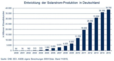 Aktuelle Fakten Zur Photovoltaik In Deutschland by Solarleistung In Deutschland Pv Solarthermie