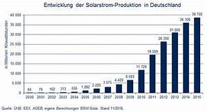 Photovoltaik Leistung Berechnen : solarleistung in deutschland pv solarthermie ~ Themetempest.com Abrechnung