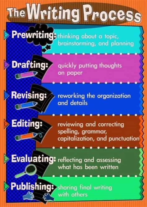 writing process daily infographic